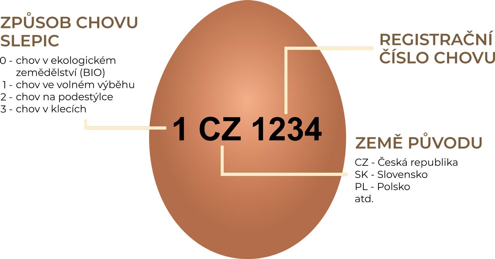 Označení vajec